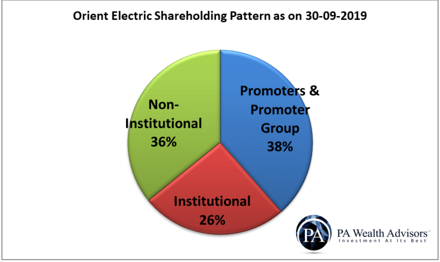 orient electric shareholding pattern as on 30 September 2019