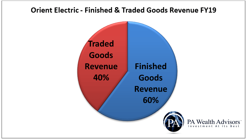 manufactured and traded goods bifurcation of orient electric