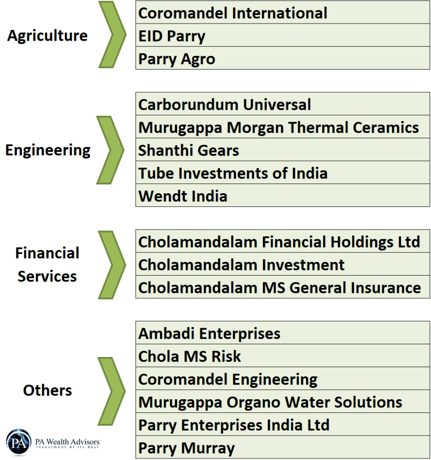 businesses and companies under murugappa group