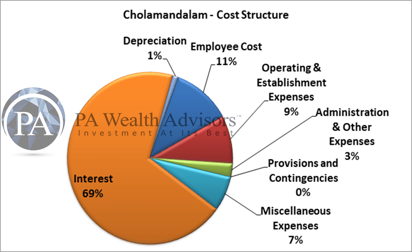 cost structure of chola finance