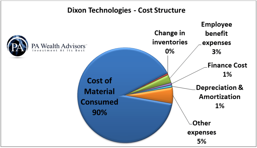 detailed cost structure of dixon technologies as a percentage of total cost