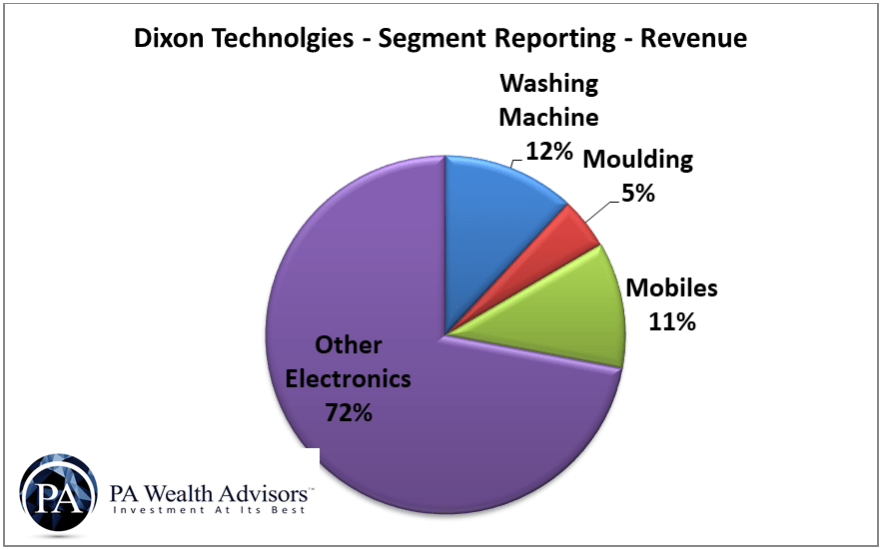 segment reporting of dixon technologies & revenue as a percentage of total company revenue