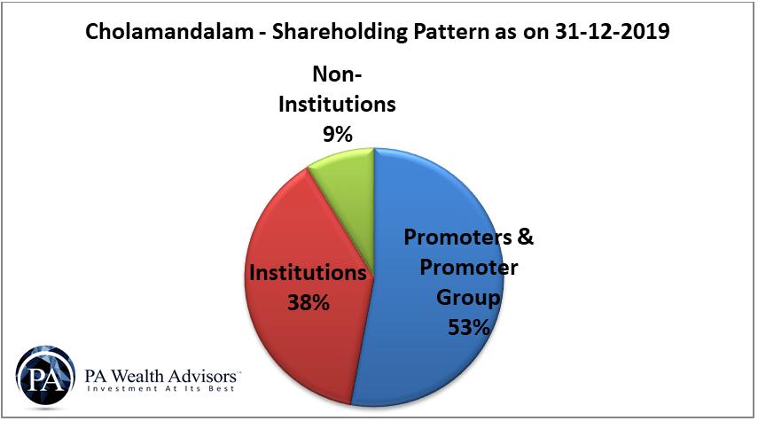 shareholding pattern of chola finance