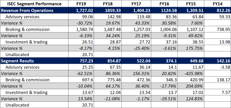 segment wise performance of icici securities FY20
