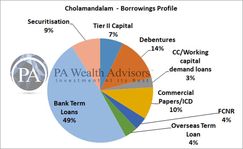 borrowings by cholamandalam