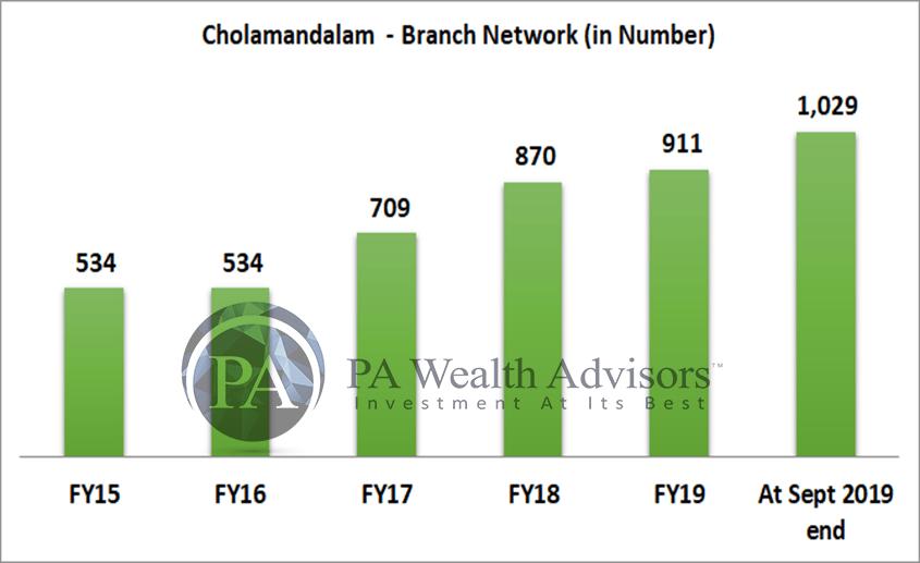 growth of branches of cholamandalam