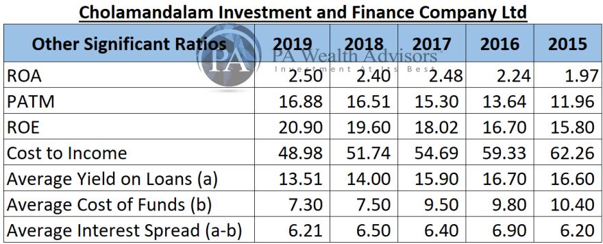 ratio analysis of cholamandalam