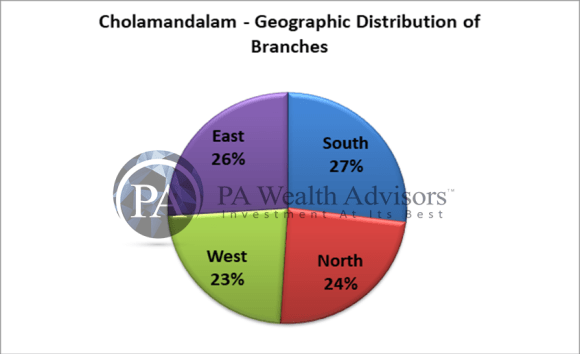 geographical distribution of cholamandalam branches