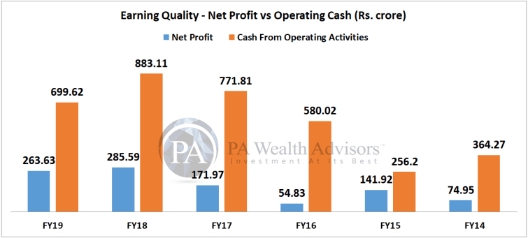 multibagger jk cement profit analysis as per operating cash flow