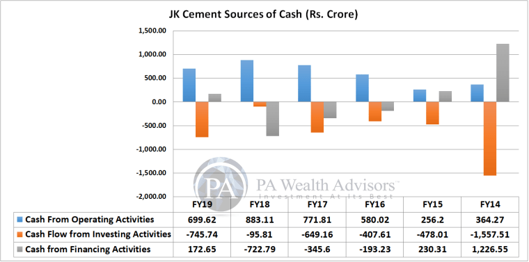 Cash flow analysis of JK cement multibagger stock pick