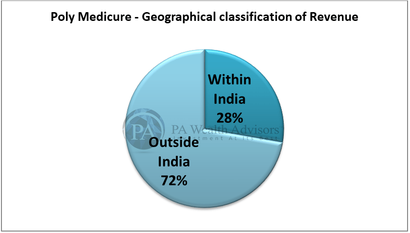 research report of polymed with details of geographical classification of revenue