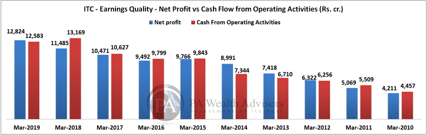 ITC share analysis by comparing net profit and cash form operating activities