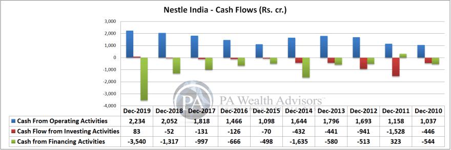 nestle india cash flow analysis over last 10 years
