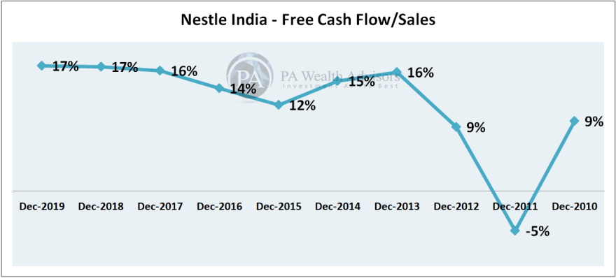 nestle india free cash flow analysis with net sales