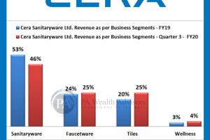 revenue segmentation of FY20 and FY19 cera sanitaryware