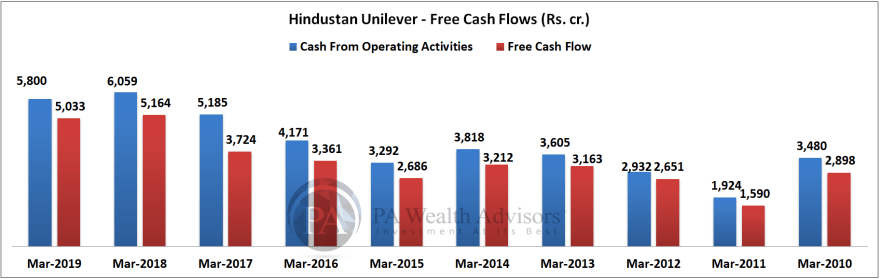 free cash flows of hindustan unilever  over last 10 years in comparison with cash flow from operating activities