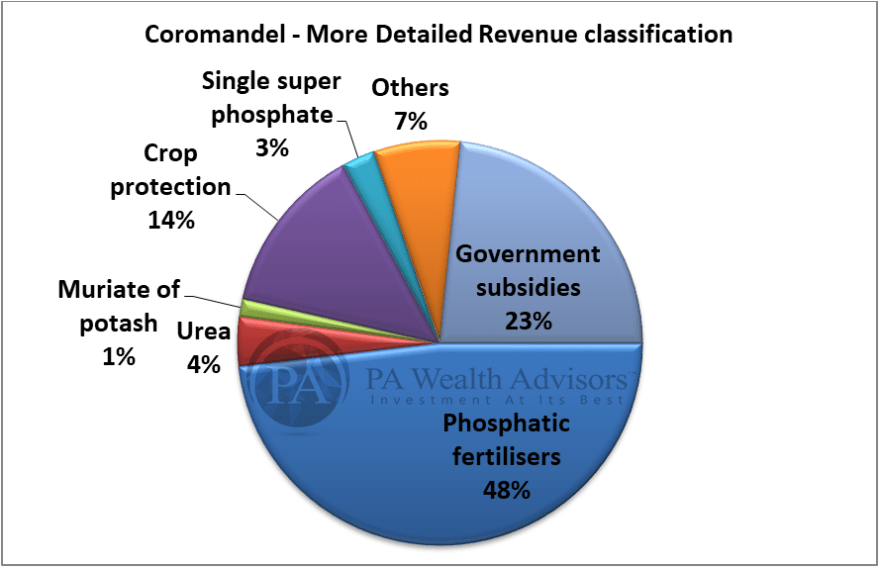 detailed product wise revenue classification of coromandel in research report