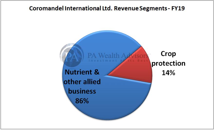 research report of coromandel with revenue classification