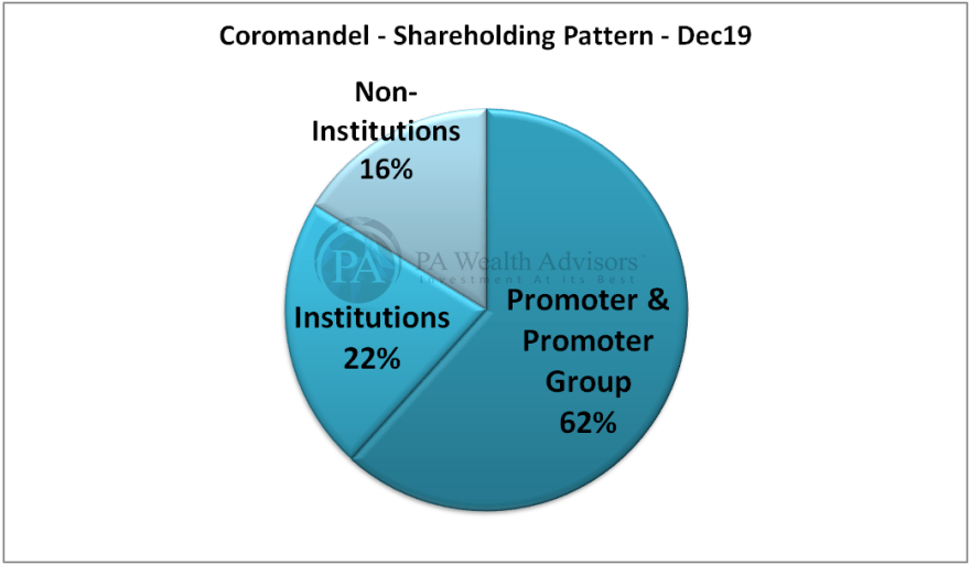 research report of coromandel international with detailed shareholding pattern