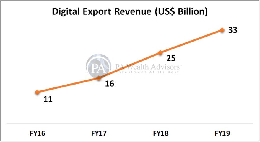 export revenue of Indian digital IT-BPM services