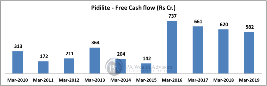 research report of pidilite industries ltd with cash flow analysis