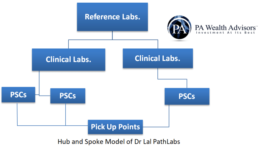 expansion model of dr lal pathlabs
