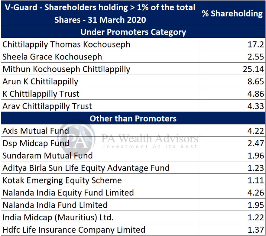 research report of v-guard with details of major shareholders