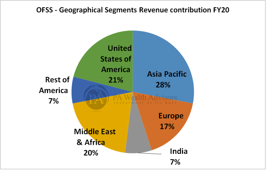 research report of oracle as per geographical presence