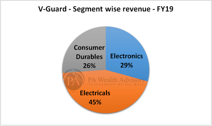 research report of v-guard with details of segment wise revneue
