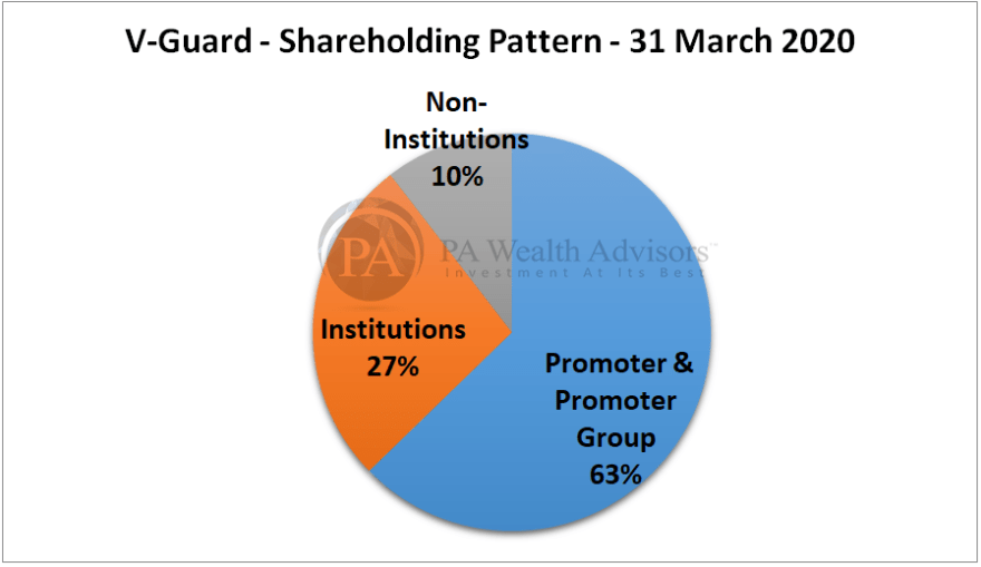 research report of v-guard Industries Ltd with details of shareholding pattern