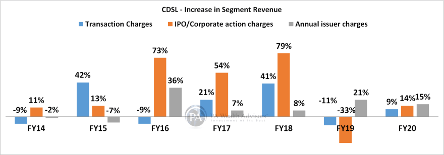 research report of CDSL with details on increase in segment revenue