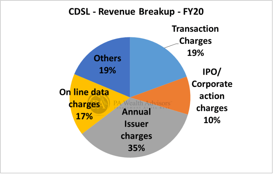 research report of CDSL with revenue breakup