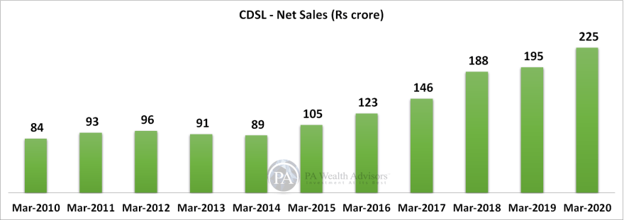 research report of CDSL with details on expansion of net sales