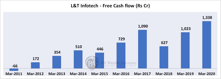 L&T Infotech free cash flow