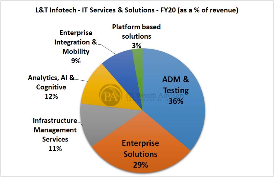 IT services & solutions revenue of L&T Infotech