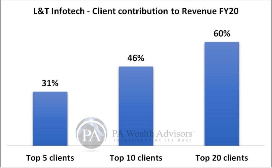 LTI client category wise revenue contribution
