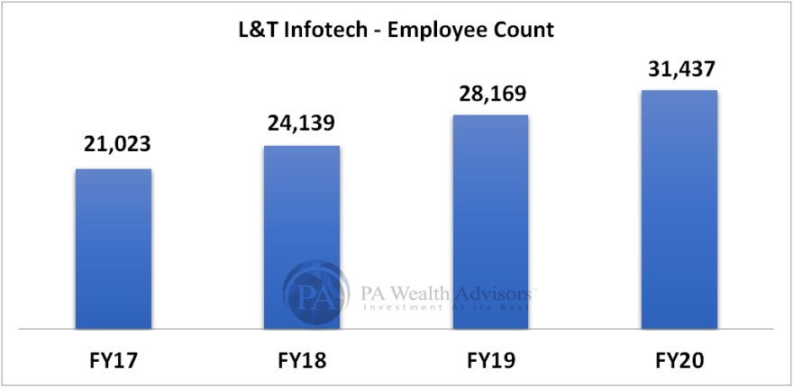 employee count of LTI