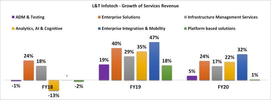 L&T Infotech IT services & solutions revenue