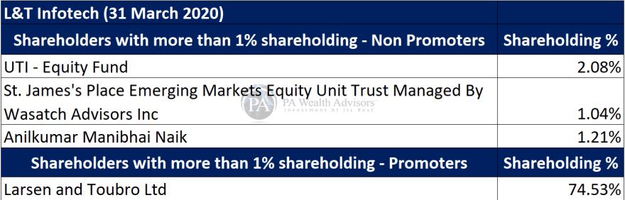major shareholders of L&T Infotech