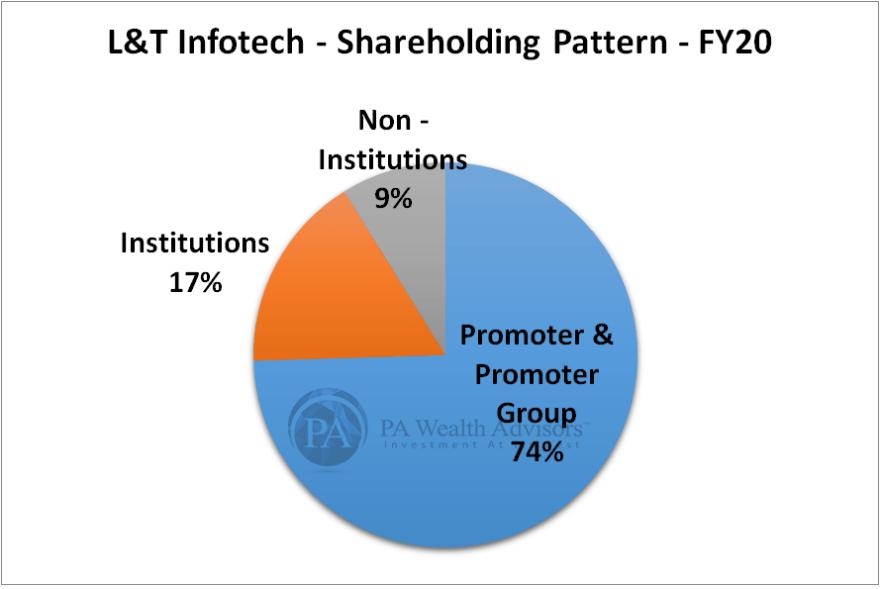 shareholding pattern of L&T Infotech