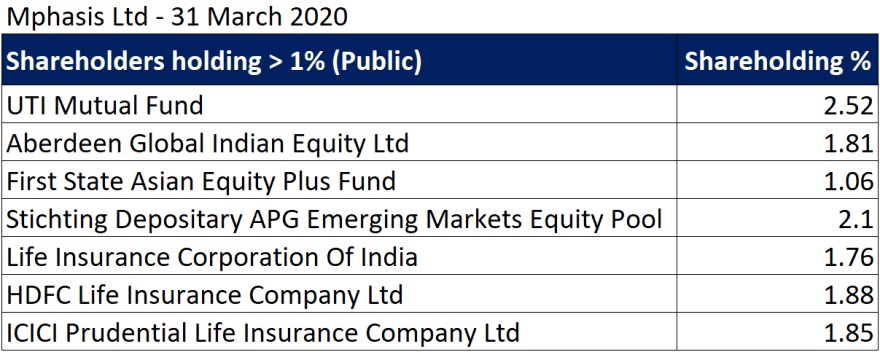 mphasis research report with details of major shareholders FY20