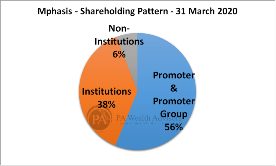 mphasis research report with details of shareholding pattern