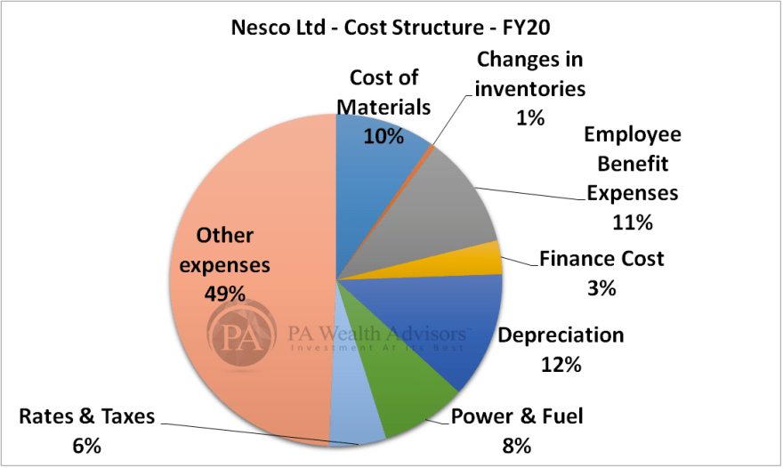 research report of nesco ltd with details of cost structure
