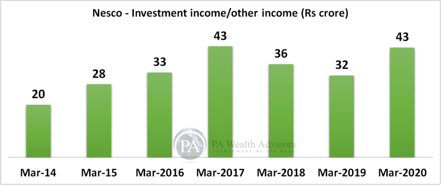 research report of nesco ltd with details of investments income