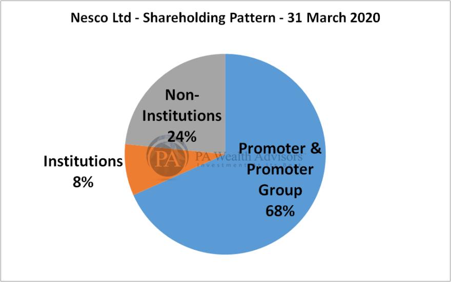shareholding pattern of nesco ltd