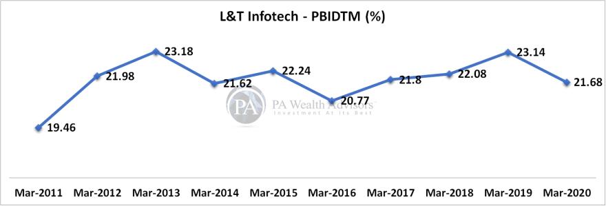 L&T Infotech operating profit margin