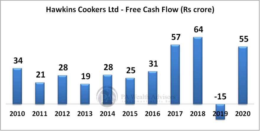 hawkins research report with details Free Cash Flow