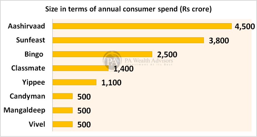 ITC research report with details of size of ITC brands interms of consumer spend