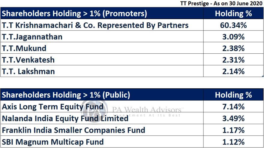 TTK prestige research with details of major shareholders