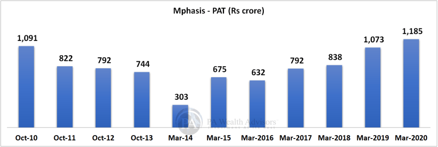 mphasis research report with details of growth of PAT